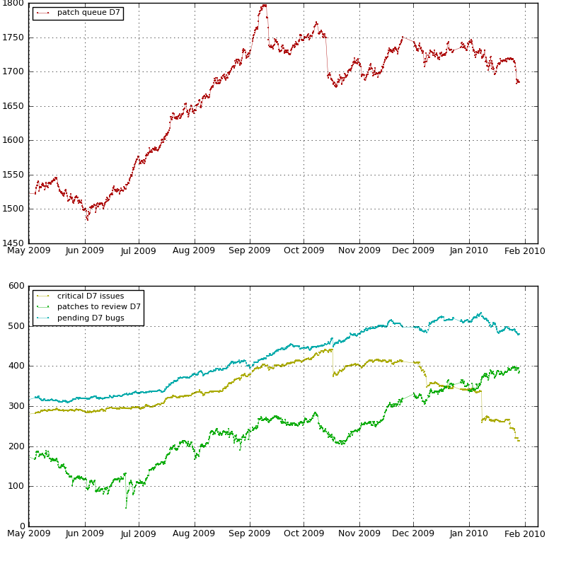 Drupal 7 issue queue size overview