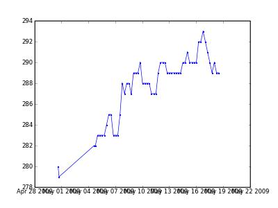 Date tick control in pylab/matplotlib - Stefaan Lippens