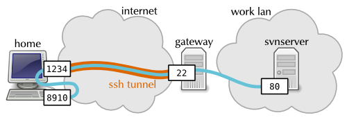 ssh tunneling