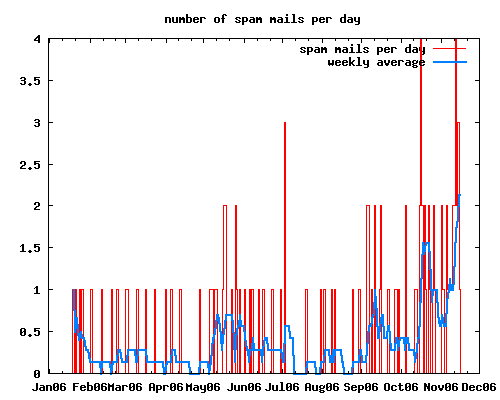 graph of spam messages per day and weekly average